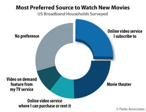 Parks Associates: Most Preferred Source to Watch New Movies